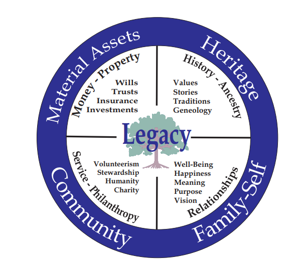 Family Legacy Circle